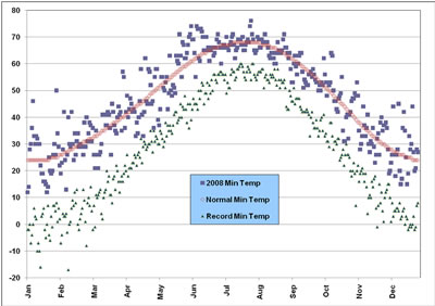 Plot of the minimum temperatures observed at the Lubbock airport in 2008, along with the normals and records. Click on the image for a larger view.