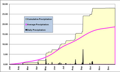 Plot of the cumulative and daily precipitation (in inches) recorded at the Lubbock airport in 2008. Also plotted is the average precipitation. Click on the image for a larger view.