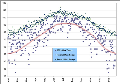 Plot of the maximum temperatures observed at the Lubbock airport in 2009, along with the normals and records. Click on the image for a larger view.