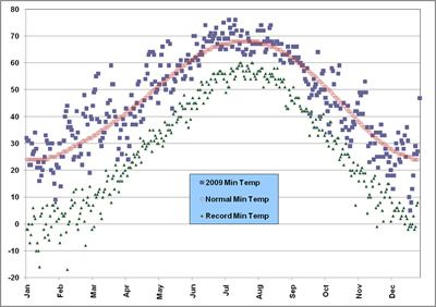 Plot of the minimum temperatures observed at the Lubbock airport in 2009, along with the normals and records. Click on the image for a larger view.