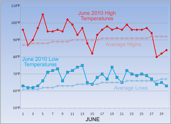 Graph of observed high and low temperatures at the Lubbock Airport during June of 2010. Also plotted are the average highs and lows for the month.  Click on the graph for a larger view
