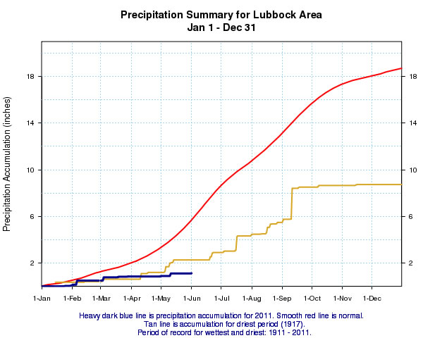 Graph displaying the precipitation accumulation at Lubbock for 2011 (heavy blue line). Also displayed is the normal precipitation (red line) and the precipitation accumulation during the driest year on record in 1917 (tan line).