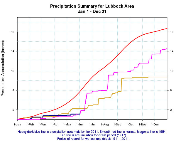 Graph displaying the precipitation accumulation at Lubbock for 2011 (heavy blue line). Also displayed is the normal precipitation (red line), the precipitation accumulation during the driest year on record in 1917 (tan line), and the precipitation accumulation in 1984 (magenta