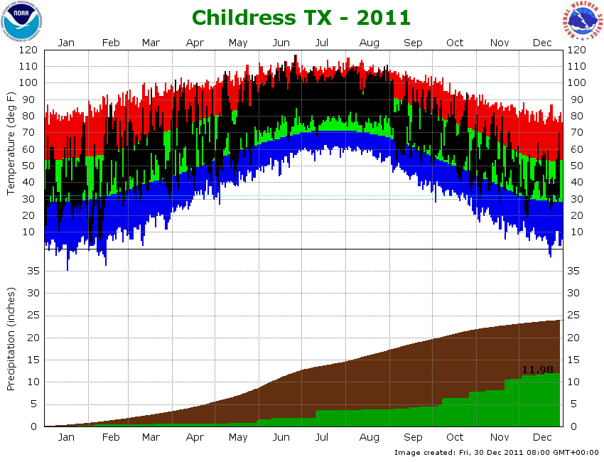 Graphs displaying the observed temperature (black) and precipitation (green) at Childress so far this year. Also plotted are the normal temperatures (green), record highs (red), record lows (blue) and normal precipitation (brown). Click on the graph for a larger view.