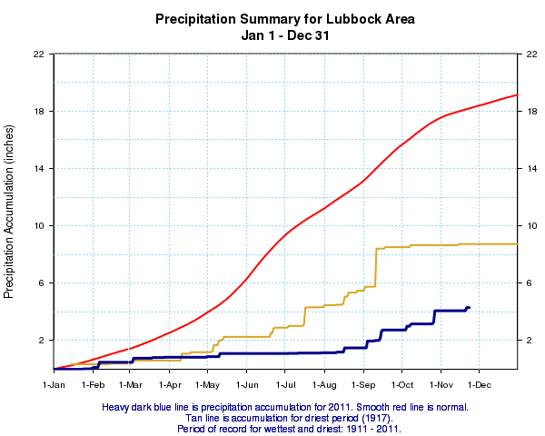 Plot of precipitation accumulation at Lubbock through November 23rd, 2011 (blue). Also plotted is the normal yearly precipitation distribution (red) and the driest year (brown) ever on record for Lubbock.