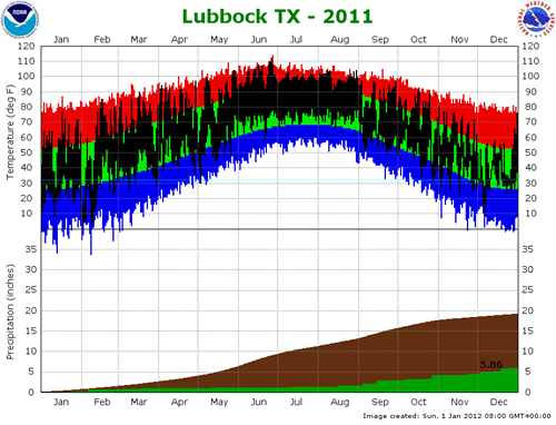 (Top) Plot of the maximum and minimum temperatures (connected by a black line) observed at the Lubbock Preston Smith International Airport in 2011. Also plotted are the respective normals (green - range of average highs and lows) and record highs (red) and record lows (blue) for each date. Units are in degrees Fahrenheit. (Bottom) Plot of the rain accumulation (green) observed at the Lubbock Preston Smith International Airport in 2011. Also plotted is the distribution of the average rainfall (brown). Click on the graph for a larger view.