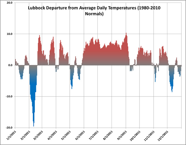 Plot of the average daily temperature observed at the Lubbock Preston Smith International Airport in 2011 compared to the 30-year average. Click on the graph for a larger view.