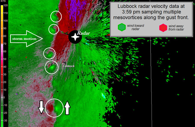 Radar velocity data showing mulitple mesovortices along the gust front.
