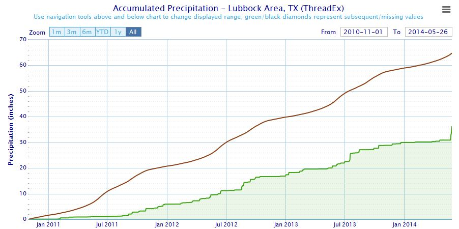 Graph of the accumulated rainfall at the Lubbock International Airport since November of 2010, ending on May 26th of 2014 (green line). Also displayed is the normal rainfall (brown) for this 3.5+ year stretch.