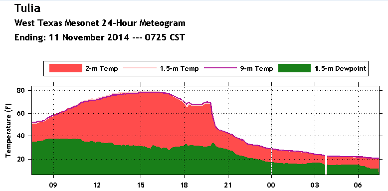 Meteogram showing the 24-hour temperature and dewpoint at the Tulia West Texas Mesonet site ending at 8 am of Tuesday, 11 November 2014. For a more detailed meteogram, click on the image.