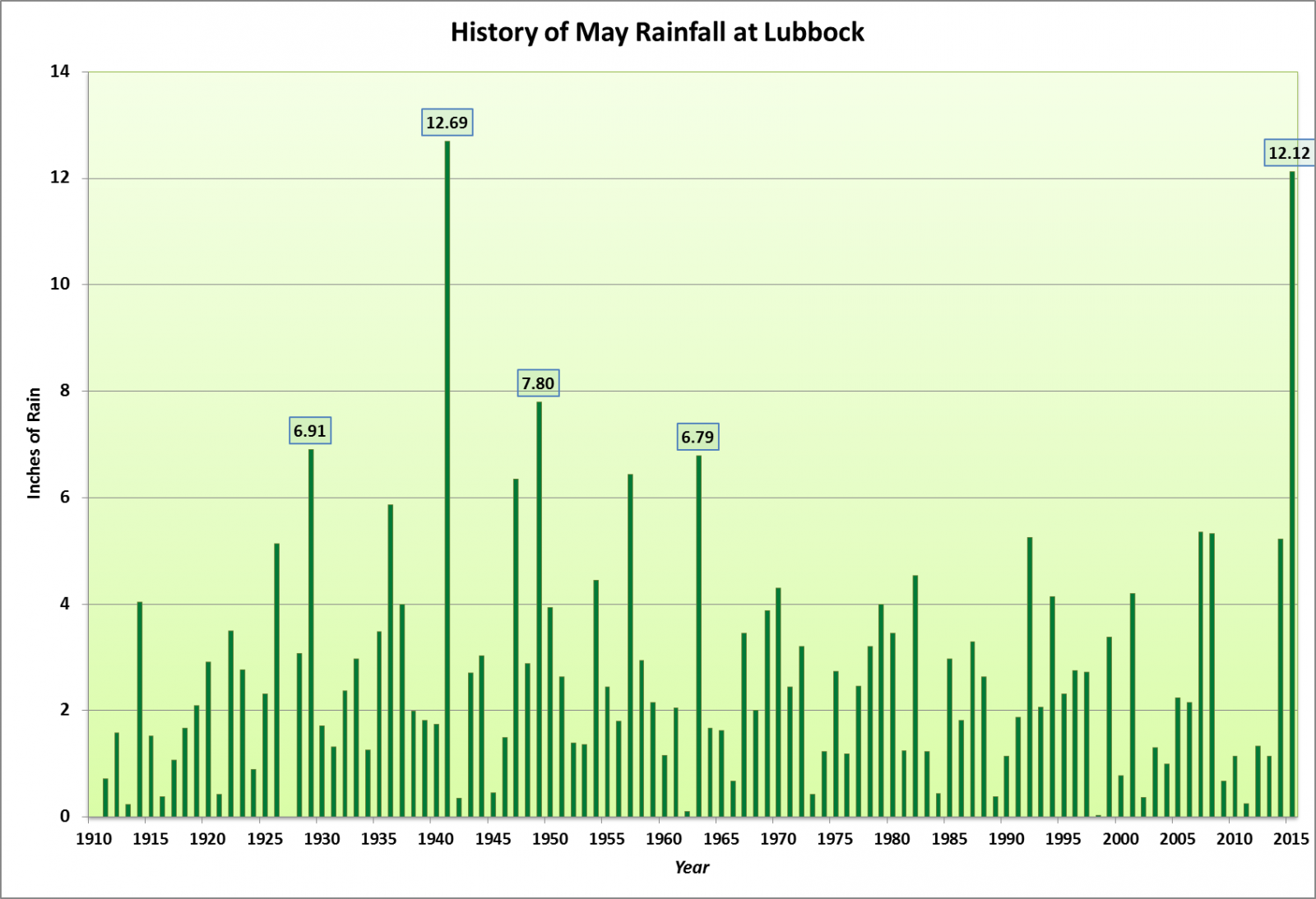 Nws Lubbock Tx Record Setting May Rains In 2015