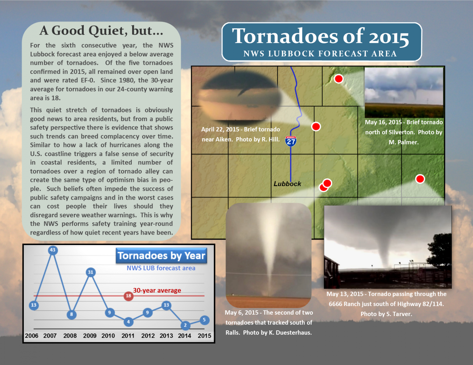 Graphic showing the tornadoes that impacted the Lubbock CWA in 2015.