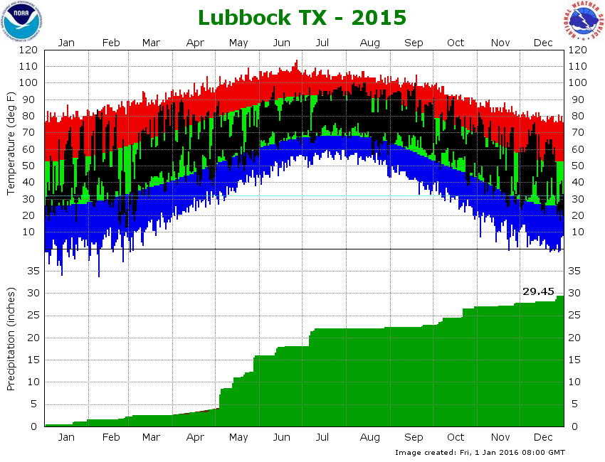 Top) Plot of the maximum and minimum temperatures (connected by a black line) observed at the Lubbock Preston Smith International Airport in 2014. Also plotted are the respective normals (green - range of average highs and lows) and record highs (red) and record lows (blue) for each date. Units are in degrees Fahrenheit. (Bottom) Plot of the rain accumulation (green), in inches, observed at the Lubbock Preston Smith International Airport in 2014. Also plotted is the distribution of the average rainfall (brown). Click on the graph for a larger view.