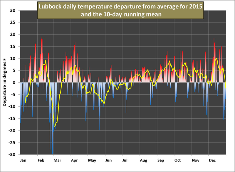 The graph above shows the 2015 daily temperature and a 10-day running mean (yellow line) at Lubbock as a departure from the 1981-2010 normals. Click on the graph for a larger view.