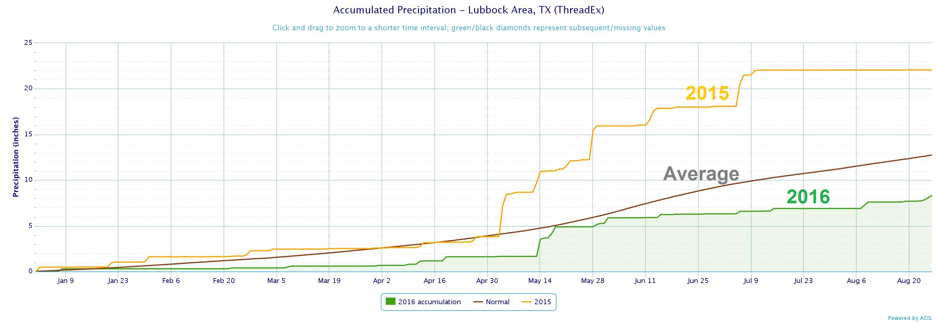 Graph of precipitation at Lubbock through August 26th, 2016