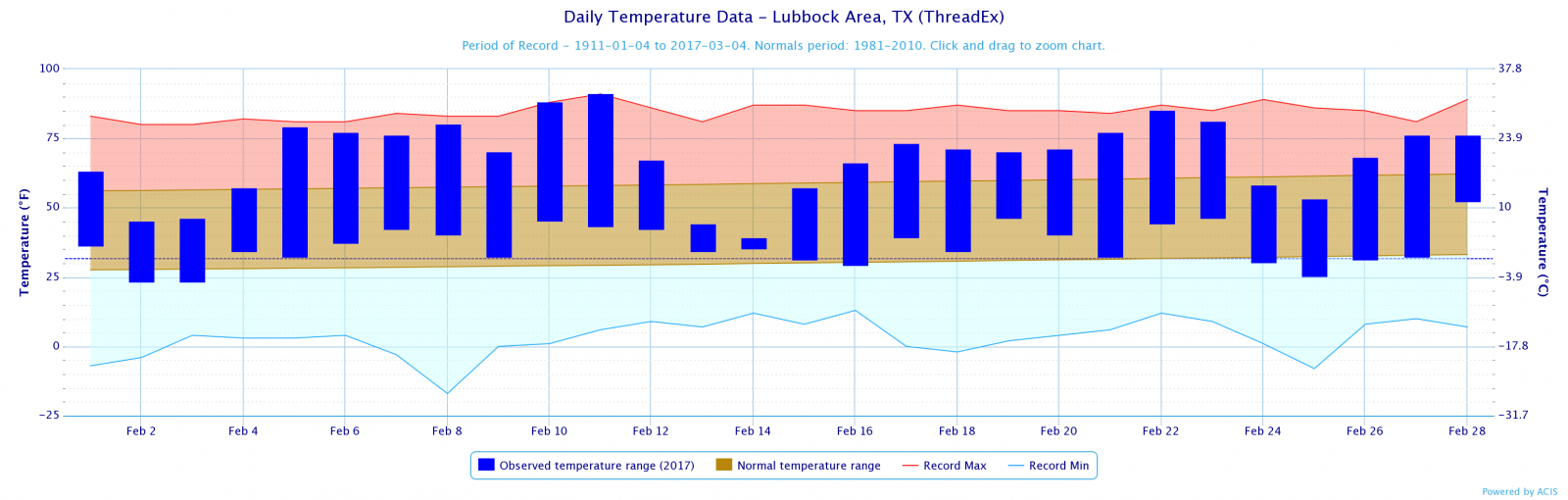Daily Temperature Data at Lubbock, February 2017