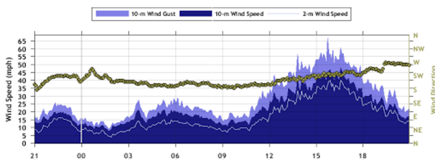 Plot of the wind speed and direction measured by the West Texas Mesonet near Dimmitt measured from 10 pm on Monday to 10 pm on Tuesday (27-28 February 2017).