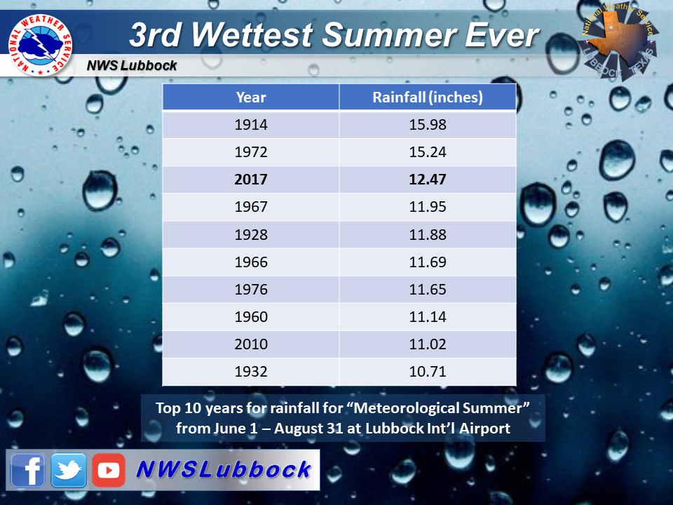 Graphic showing the Top 10 wettest summers on record at Lubbock.