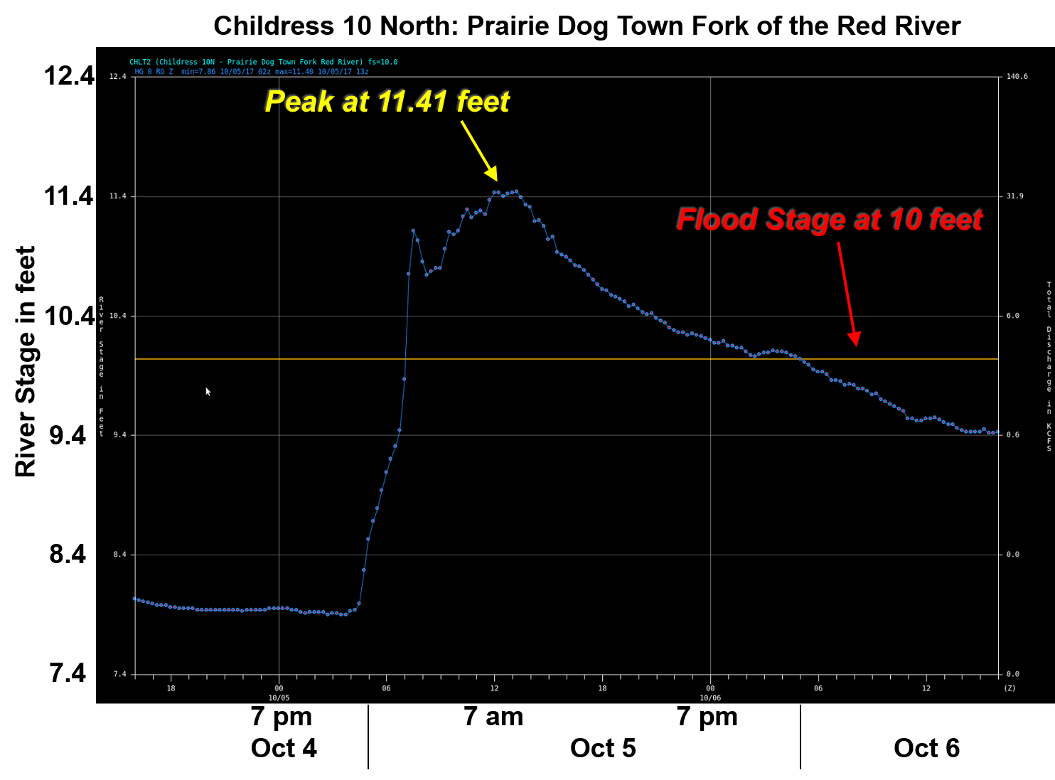 Graph of water rise along the Red River north of Childress