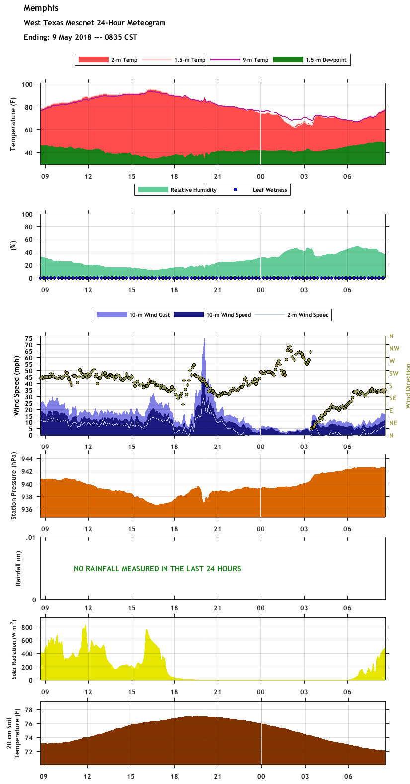 Time series of the West Texas Mesonet site near Memphis.