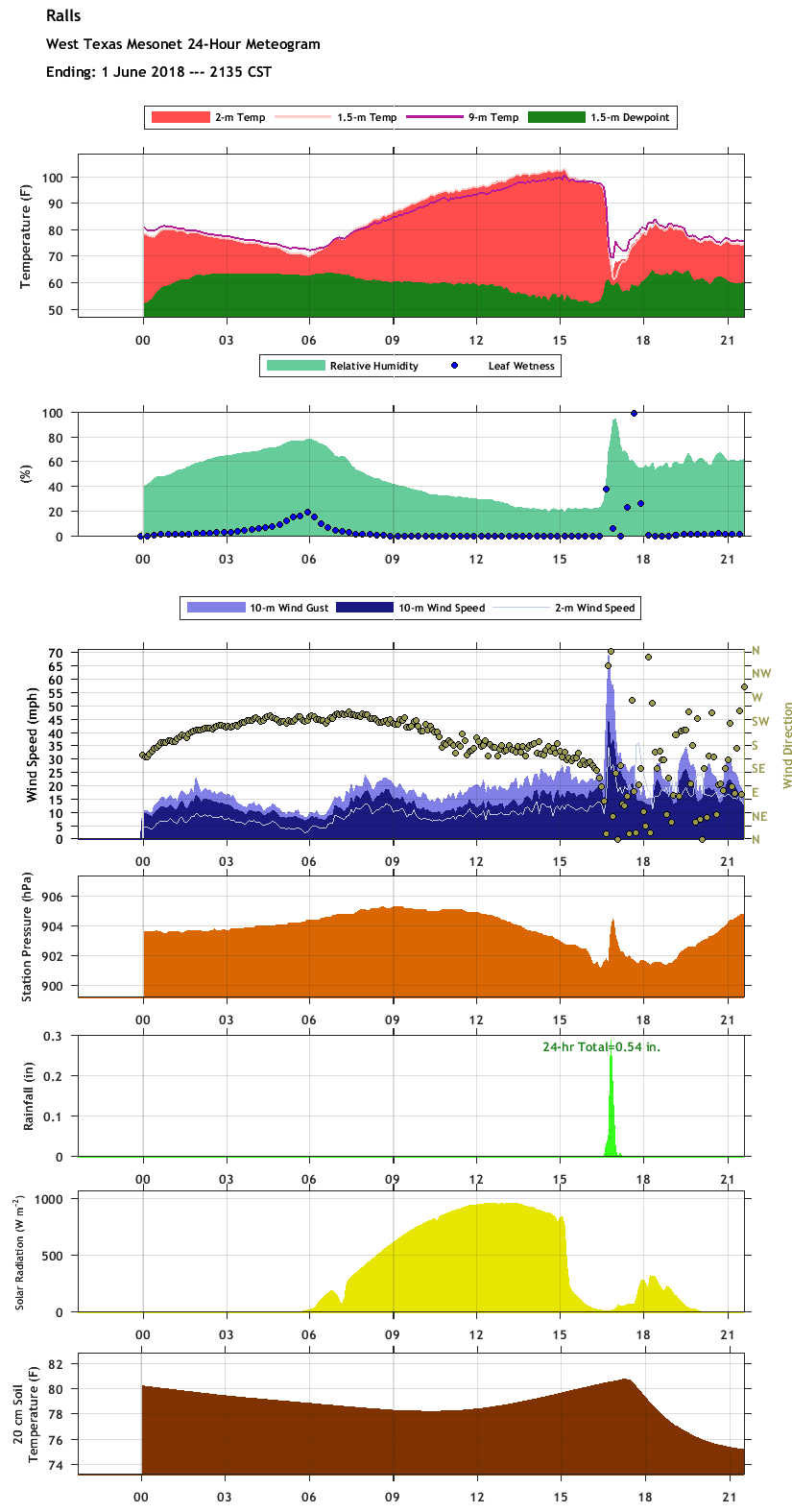 Meteogram from the Ralls West Texas Mesonet site located on the southeast side of town for 1 June 2018.
