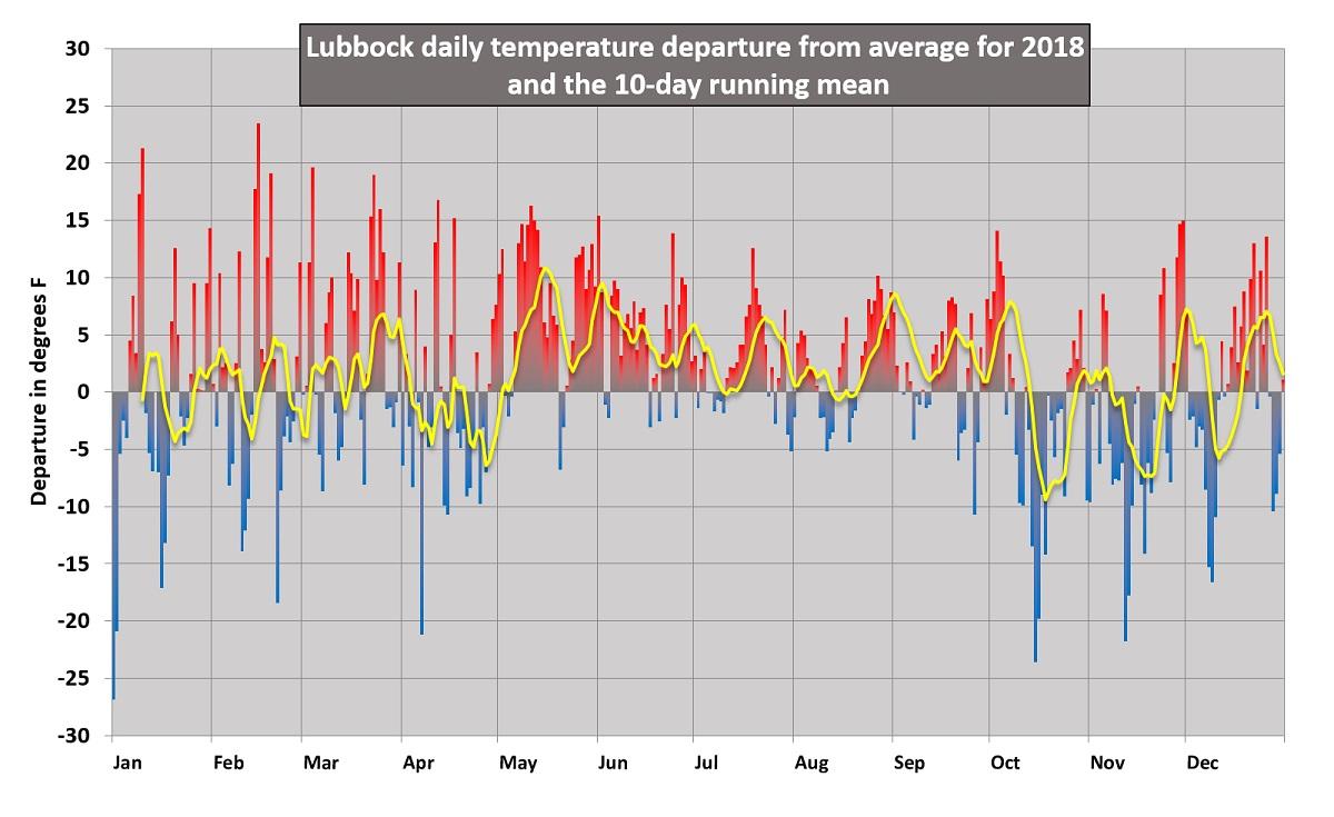 NWS Lubbock, TX 2018 Year End Summary