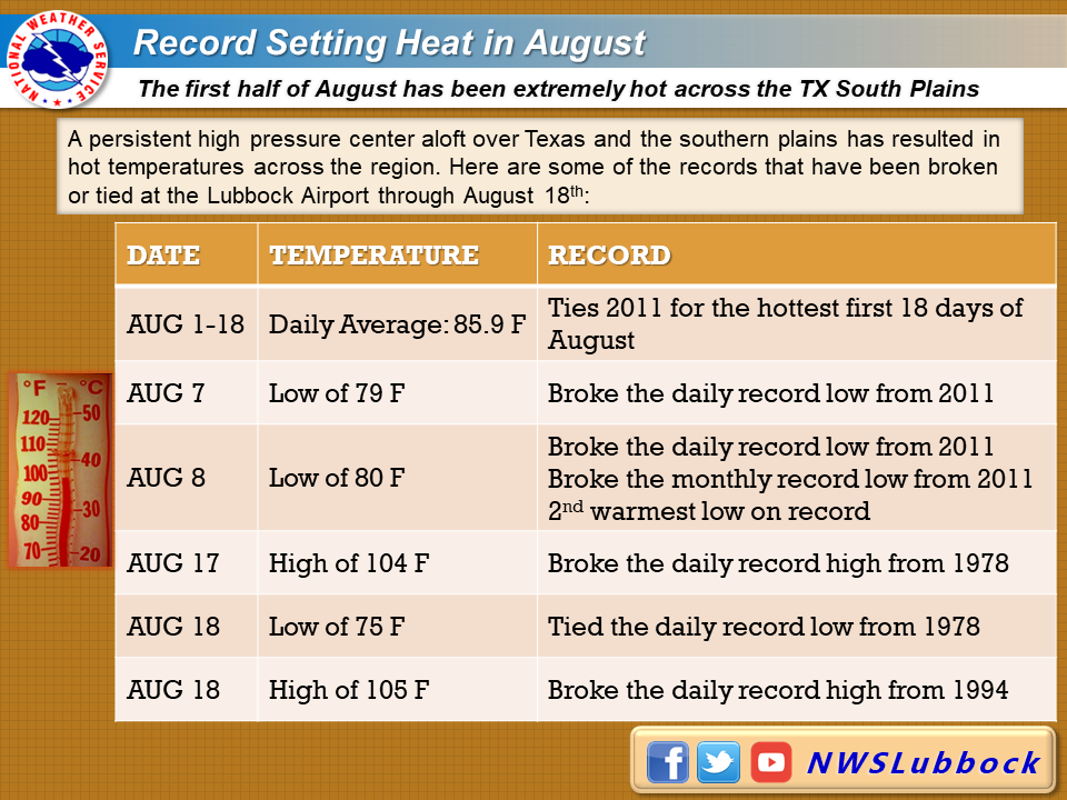Heat stats for the first 18 day of August 2019.