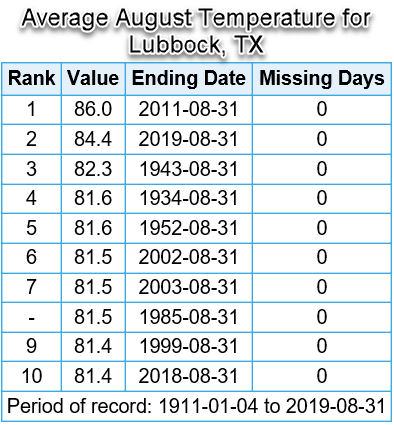 Top 10 warmest average August temperatures recorded in Lubbock, Texas.