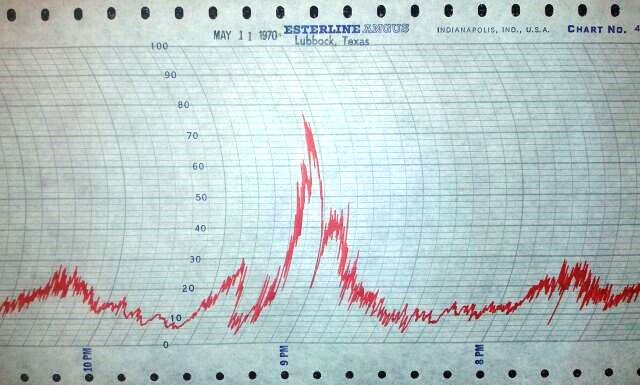 Wind graph from the 1970 Lubbock F5 tornado.