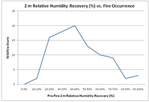Fire start occurence relative to overnight humidity recovery.