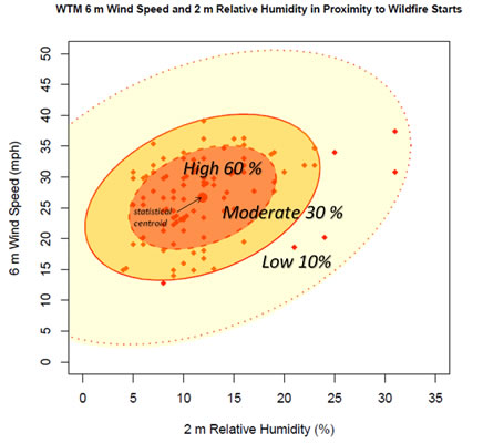 wildfire occurrences versus wind speed and relative humidity
