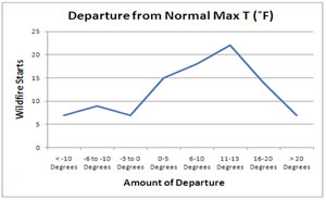 Graph displaying departure of maximum temperature given a fire start.