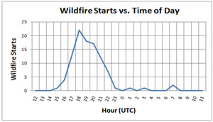 Plot of wildfire starts by time of day.