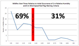 Graph of wildfire start time after red flag criteria was met