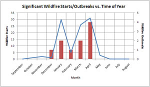 Plot of significant wildfire starts/outbreaks vs. time of year.