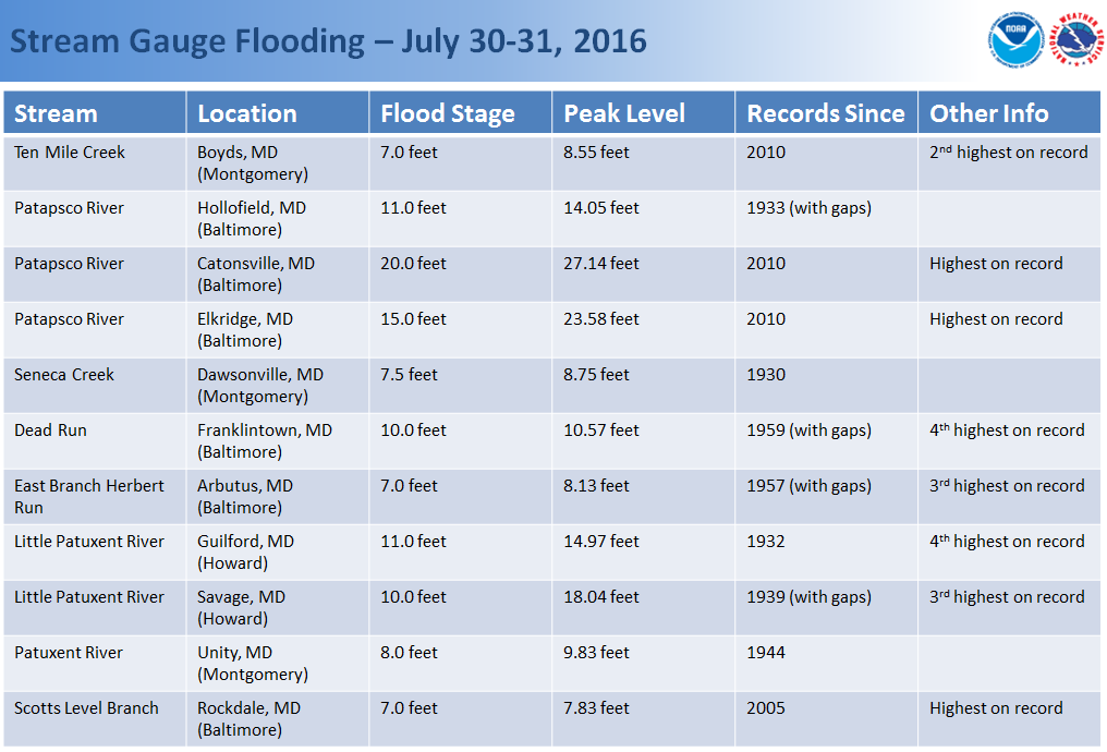 gauge flooding list in photo