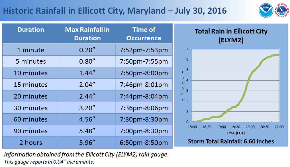 precipitation graph and table from ellicott city
