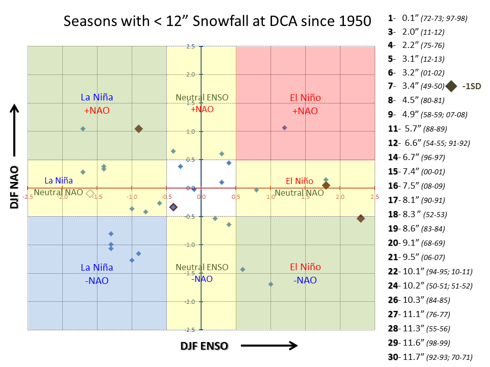 this second scatterplot diagram is a little less clear, but shows there is  a bit of a tendency for below normal season snowfall of less than a foot  when a