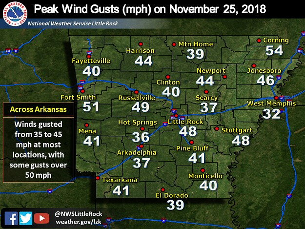 Peak wind gusts on 11/25/2018. A couple of gusts topped 50 mph.