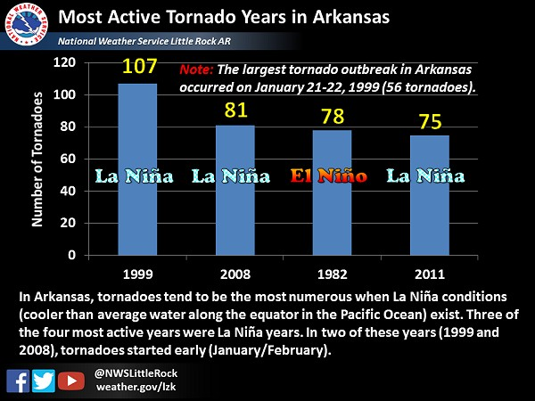 There were 107 tornadoes in 1999...a record for Arkansas. This was a La Niña (cooler than average water along the equator in the Pacific Ocean) year,  with a tendency for more tornadoes locally when such conditions exist. Up until this time, the previous record was 78 tornadoes in 1982. This was surpassed in 2008 (another La Niña year) when 81 tornadoes were spawned.