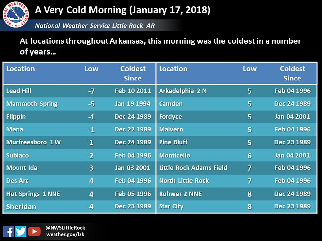 It was the coldest morning in years at a number of sites across Arkansas on 01/17/2018.
