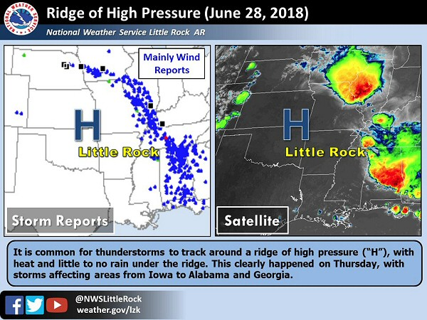 "Most severe storms went around the eastern periphery of a ridge of high pressure (""H"") on 06/28/2018."