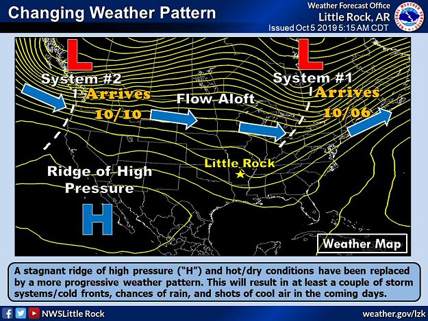 "A ridge of high pressure (""H"") flattened enough during the first week of October, 2019 to allow the flow aloft to bring storm systems (""L"") and cold fronts into Arkansas."
