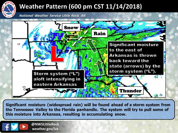 "A storm system aloft (""L"") pulled moisture into Arkansas from the east to produce areas of light snow on 11/14/2018."