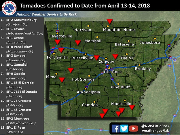 At least thirteen tornadoes were counted across Arkansas through 04/17/2018.