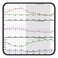 Hourly Forecast Graphs