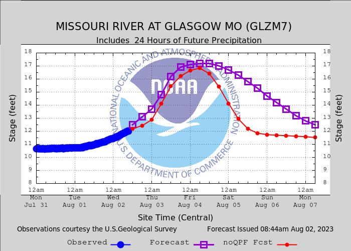 missouri river no qpf stage comparison