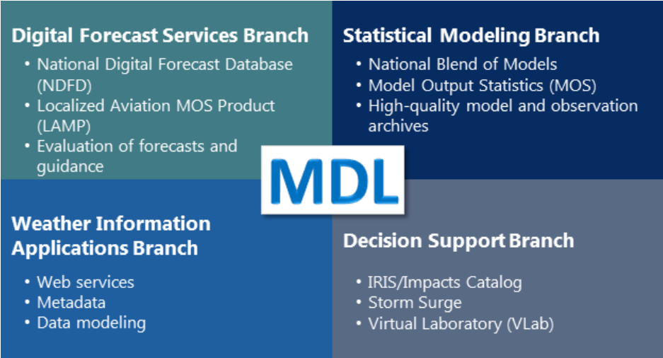 MDL Branches - Digital forecast services branch : national digital forecast database (NDFD), localized aviation MOS product (LAMP), evaluation of forecasts and guidance. Statistical modeling branch: national blend of models, model output statistics (MOS), high quality model and observation archives. Decision support branch: IRIS/Impacts catalog, storm surge, virtual laboratory (VLAB). Weather information applications branch: web services, metadata, data modeling.