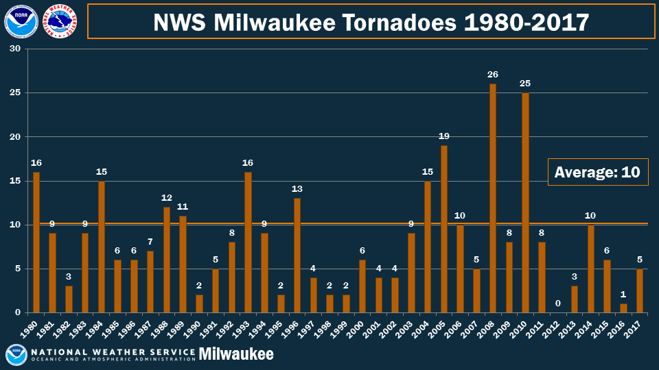 NWS Milwaukee Tornadoes from 1980-2017