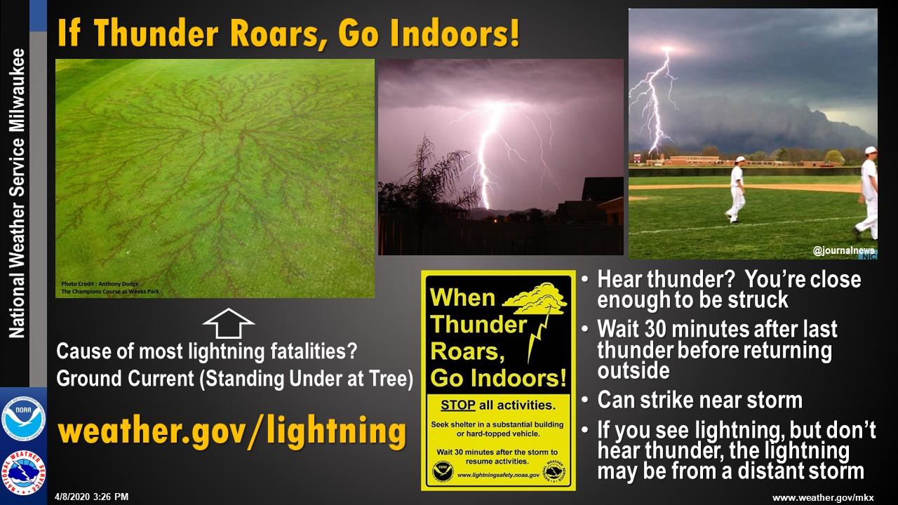 Lightning: If Thunder Roars, Go Indoors!